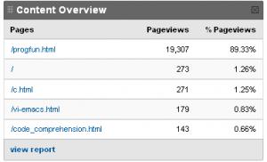 Grok2.com visits summary